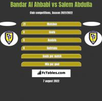 Bandar Al Ahbabi vs Salem Abdulla h2h player stats