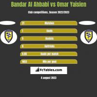 Bandar Al Ahbabi vs Omar Yaisien h2h player stats
