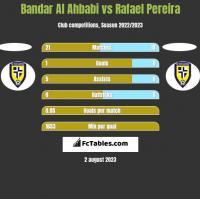 Bandar Al Ahbabi vs Rafael Pereira h2h player stats