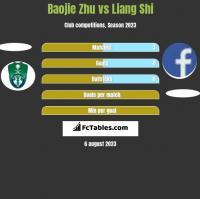 Baojie Zhu vs Liang Shi h2h player stats