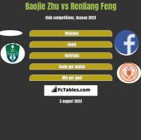Baojie Zhu vs Renliang Feng h2h player stats
