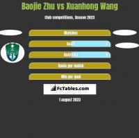 Baojie Zhu vs Xuanhong Wang h2h player stats