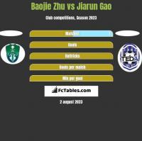 Baojie Zhu vs Jiarun Gao h2h player stats