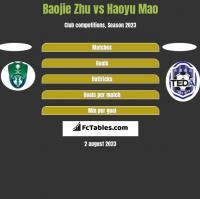 Baojie Zhu vs Haoyu Mao h2h player stats