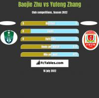 Baojie Zhu vs Yufeng Zhang h2h player stats
