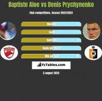 Baptiste Aloe vs Denis Prychynenko h2h player stats