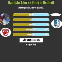 Baptiste Aloe vs Emeric Dudouit h2h player stats