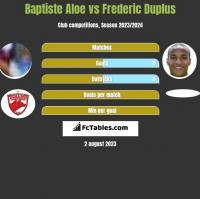 Baptiste Aloe vs Frederic Duplus h2h player stats