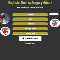 Baptiste Aloe vs Gregory Grisez h2h player stats