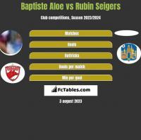 Baptiste Aloe vs Rubin Seigers h2h player stats