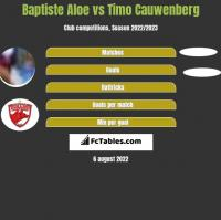 Baptiste Aloe vs Timo Cauwenberg h2h player stats