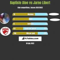 Baptiste Aloe vs Jarno Libert h2h player stats