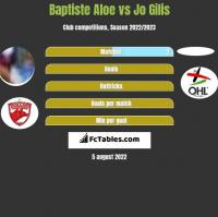 Baptiste Aloe vs Jo Gilis h2h player stats