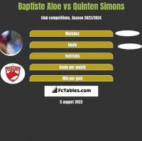 Baptiste Aloe vs Quinten Simons h2h player stats