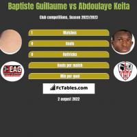 Baptiste Guillaume vs Abdoulaye Keita h2h player stats