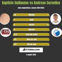 Baptiste Guillaume vs Andreas Cornelius h2h player stats