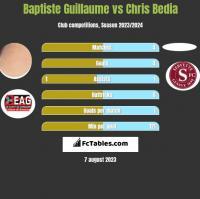 Baptiste Guillaume vs Chris Bedia h2h player stats