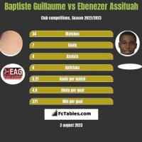 Baptiste Guillaume vs Ebenezer Assifuah h2h player stats
