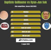 Baptiste Guillaume vs Hyun-Jun Suk h2h player stats