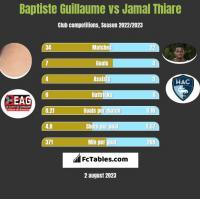Baptiste Guillaume vs Jamal Thiare h2h player stats