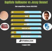 Baptiste Guillaume vs Jessy Bennet h2h player stats