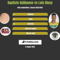 Baptiste Guillaume vs Lois Diony h2h player stats