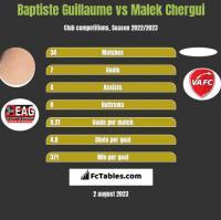 Baptiste Guillaume vs Malek Chergui h2h player stats