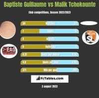 Baptiste Guillaume vs Malik Tchokounte h2h player stats
