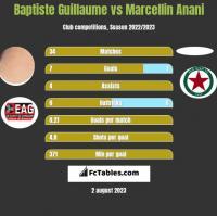 Baptiste Guillaume vs Marcellin Anani h2h player stats