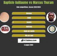 Baptiste Guillaume vs Marcus Thuram h2h player stats