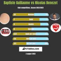 Baptiste Guillaume vs Nicolas Benezet h2h player stats