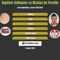 Baptiste Guillaume vs Nicolas De Preville h2h player stats