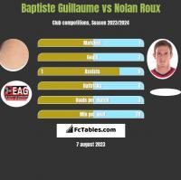 Baptiste Guillaume vs Nolan Roux h2h player stats