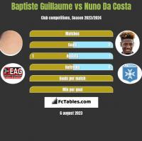 Baptiste Guillaume vs Nuno Da Costa h2h player stats