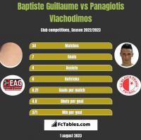 Baptiste Guillaume vs Panagiotis Vlachodimos h2h player stats
