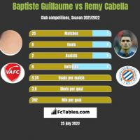 Baptiste Guillaume vs Remy Cabella h2h player stats