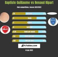 Baptiste Guillaume vs Renaud Ripart h2h player stats
