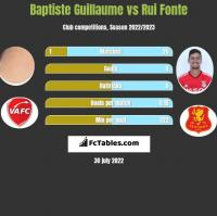 Baptiste Guillaume vs Rui Fonte h2h player stats