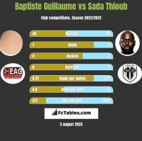 Baptiste Guillaume vs Sada Thioub h2h player stats