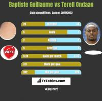 Baptiste Guillaume vs Terell Ondaan h2h player stats