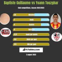 Baptiste Guillaume vs Yoann Touzghar h2h player stats