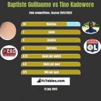 Baptiste Guillaume vs Tino Kadewere h2h player stats