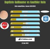 Baptiste Guillaume vs Gauthier Hein h2h player stats