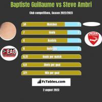 Baptiste Guillaume vs Steve Ambri h2h player stats