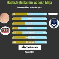 Baptiste Guillaume vs Josh Maja h2h player stats