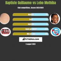 Baptiste Guillaume vs Lebo Mothiba h2h player stats