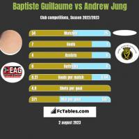 Baptiste Guillaume vs Andrew Jung h2h player stats