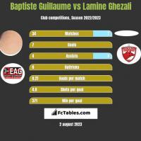 Baptiste Guillaume vs Lamine Ghezali h2h player stats