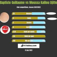 Baptiste Guillaume vs Moussa Kalilou Djitte h2h player stats
