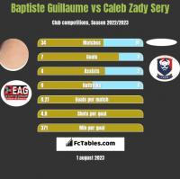 Baptiste Guillaume vs Caleb Zady Sery h2h player stats